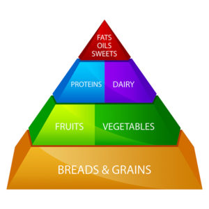web_food_pyramid_dreamstime_xxl_22653986 food pyramid 2