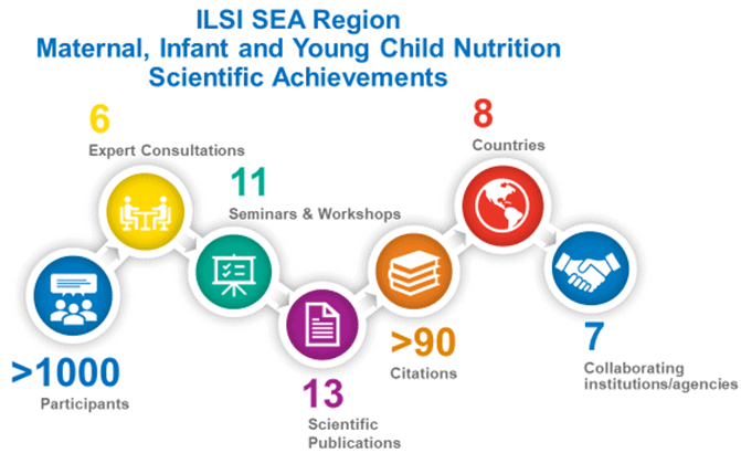 ILSI SEA Scientific Achievements